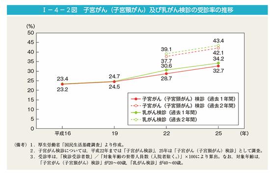 子宮がん(子宮頸がん)及び乳がん検診の受診率の推移