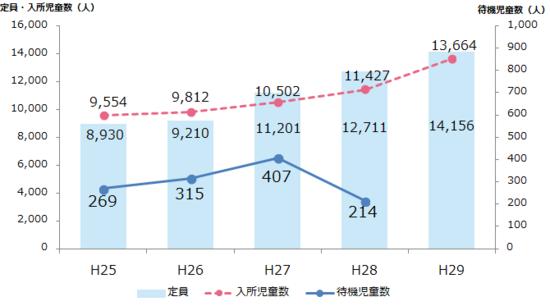 浜松市 保育施設入所児童数 待機児童数グラフ