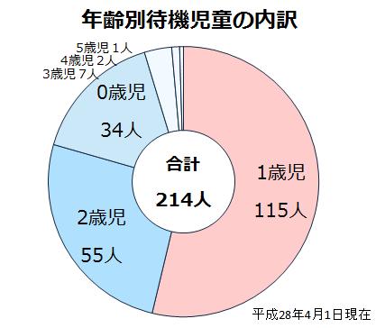 待機児童年齢別園グラフ
